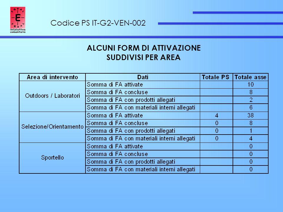 Codice PS IT-G2-VEN-002 ALCUNI FORM DI ATTIVAZIONE SUDDIVISI PER AREA