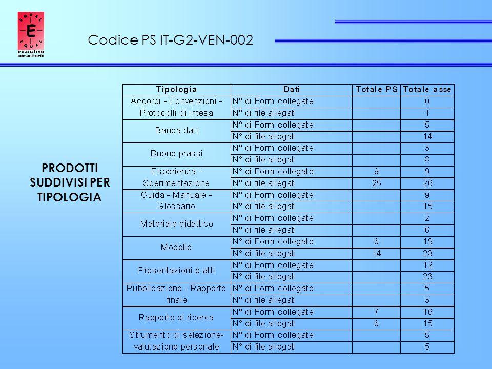 Codice PS IT-G2-VEN-002 PRODOTTI SUDDIVISI PER TIPOLOGIA