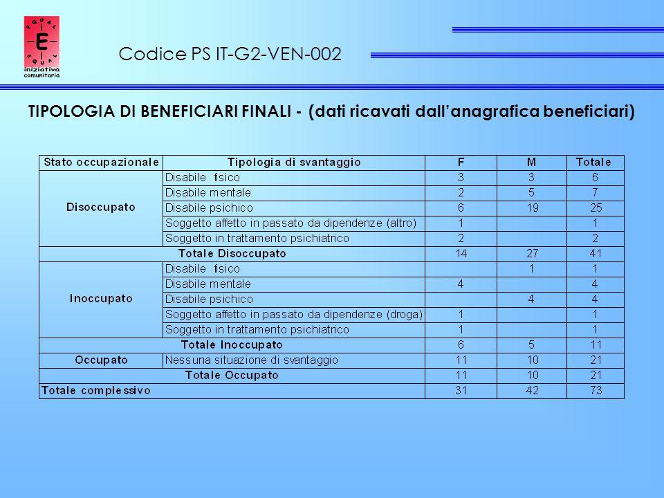 Codice PS IT-G2-VEN-002 TIPOLOGIA DI BENEFICIARI FINALI - (dati ricavati dall'anagrafica beneficiari)