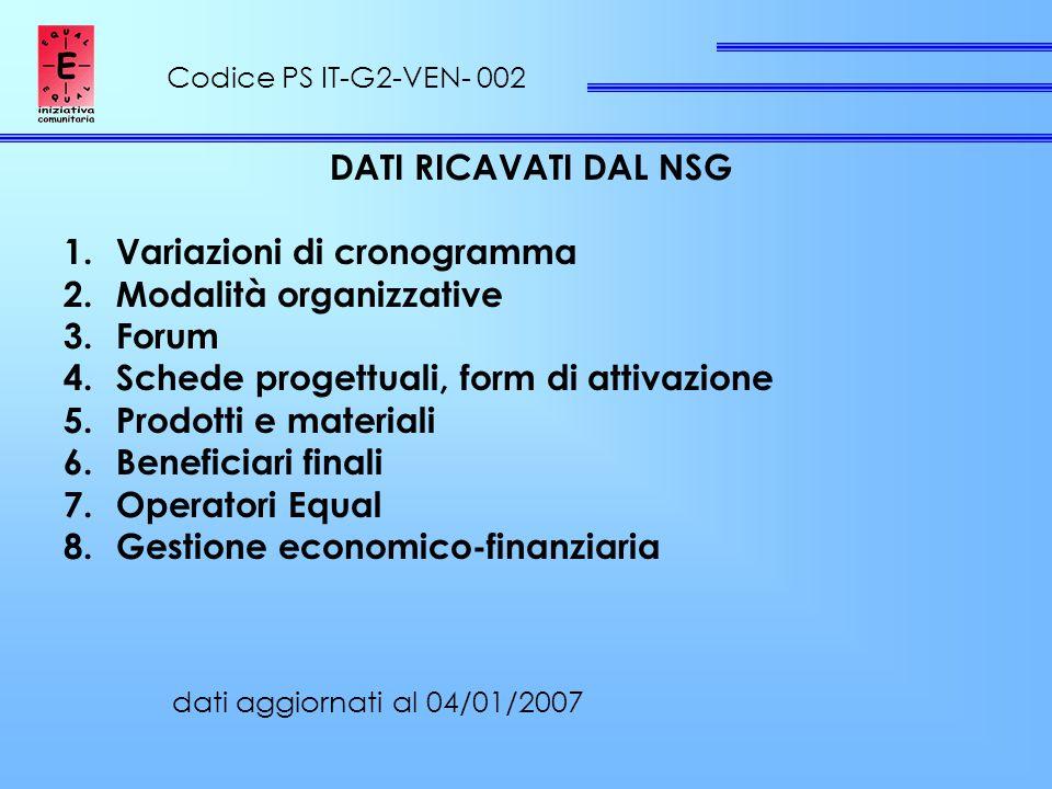 DATI RICAVATI DAL NSG 1.Variazioni di cronogramma 2.Modalità organizzative 3.Forum 4.Schede progettuali, form di attivazione 5.Prodotti e materiali 6.Beneficiari finali 7.Operatori Equal 8.Gestione economico-finanziaria Codice PS IT-G2-VEN- 002 dati aggiornati al 04/01/2007