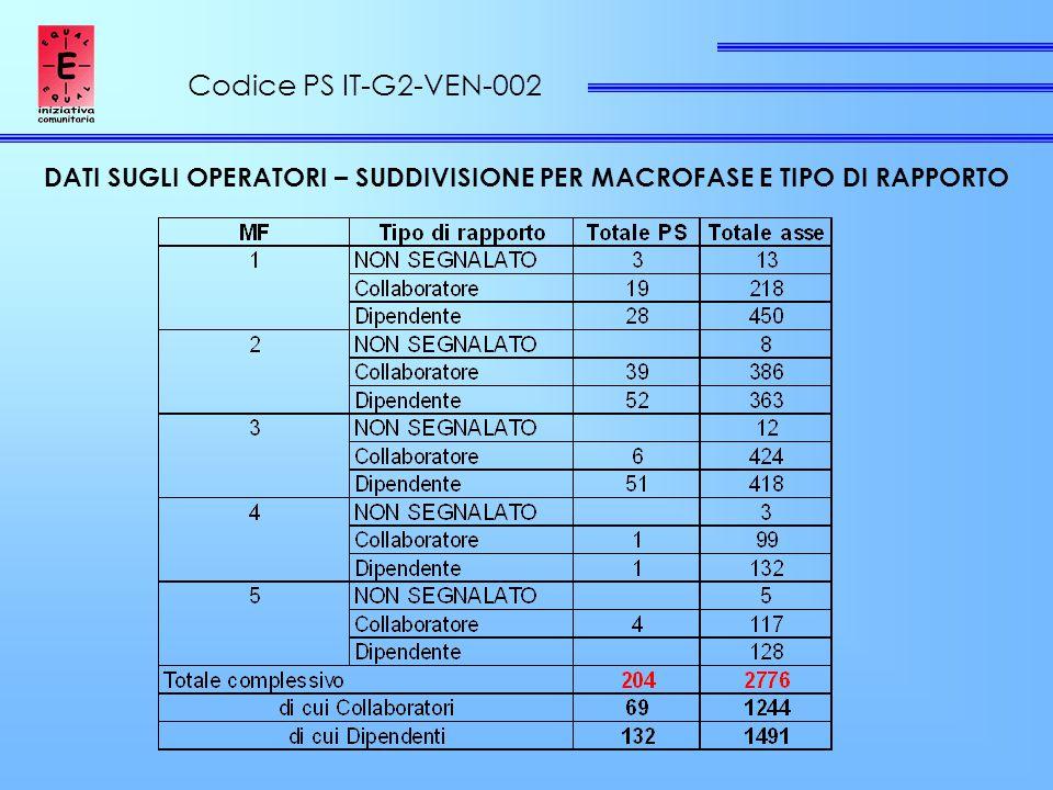 Codice PS IT-G2-VEN-002 DATI SUGLI OPERATORI – SUDDIVISIONE PER MACROFASE E TIPO DI RAPPORTO
