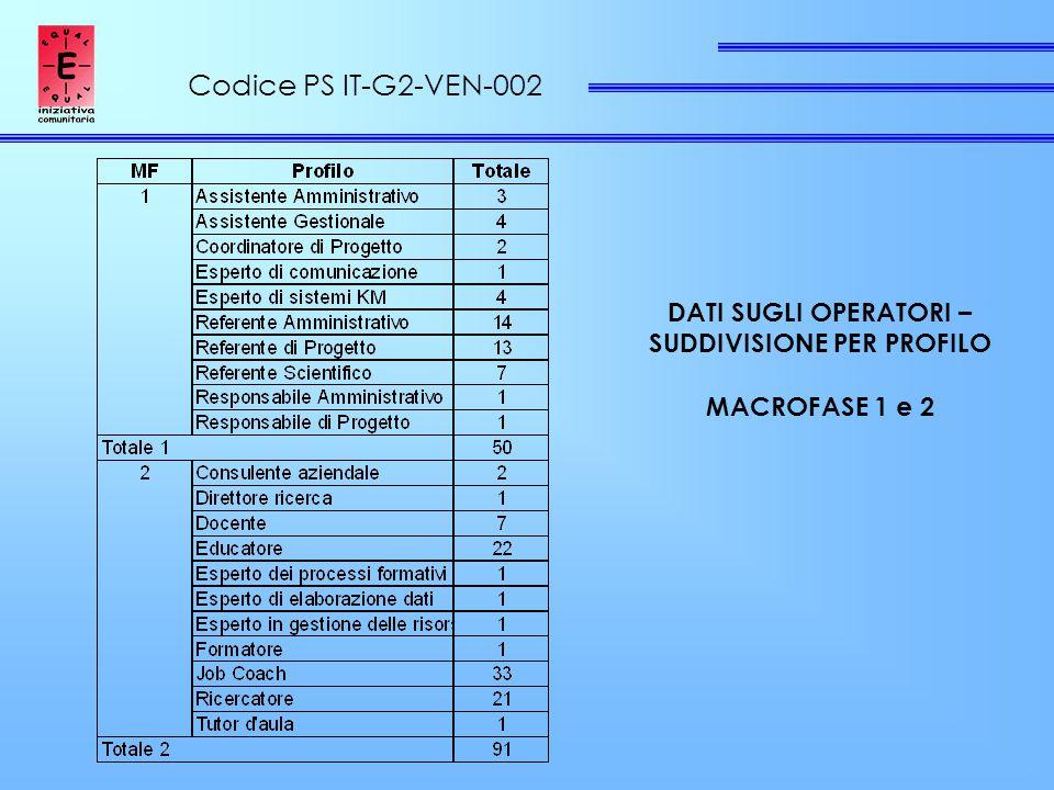 Codice PS IT-G2-VEN-002 DATI SUGLI OPERATORI – SUDDIVISIONE PER PROFILO MACROFASE 1 e 2