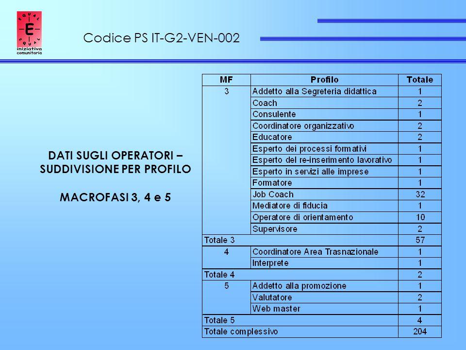Codice PS IT-G2-VEN-002 DATI SUGLI OPERATORI – SUDDIVISIONE PER PROFILO MACROFASI 3, 4 e 5
