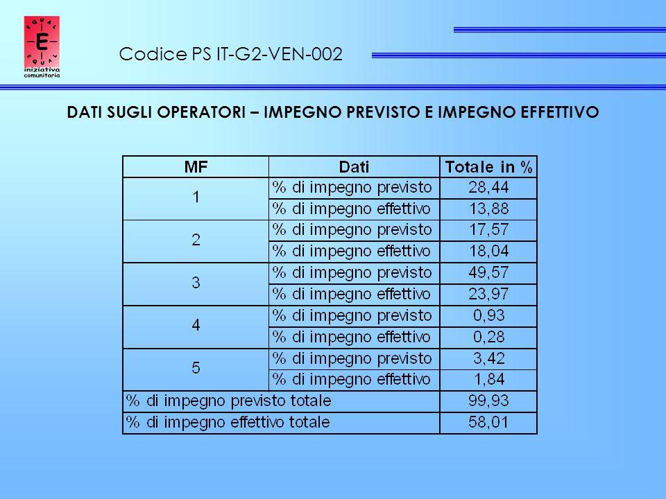 Codice PS IT-G2-VEN-002 DATI SUGLI OPERATORI – IMPEGNO PREVISTO E IMPEGNO EFFETTIVO