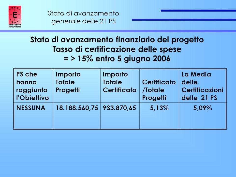 Stato di avanzamento generale delle 21 PS Stato di avanzamento finanziario del progetto Tasso di certificazione delle spese = > 15% entro 5 giugno 2006 PS che hanno raggiunto l Obiettivo Importo Totale Progetti Importo Totale Certificato Certificato /Totale Progetti La Media delle Certificazioni delle 21 PS NESSUNA18.188.560,75933.870,655,13%5,09%