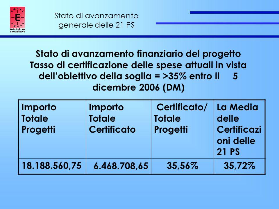 Stato di avanzamento generale delle 21 PS Stato di avanzamento finanziario del progetto Tasso di certificazione delle spese attuali in vista dell'obiettivo della soglia = >35% entro il 5 dicembre 2006 (DM) Importo Totale Progetti Importo Totale Certificato Certificato/ Totale Progetti La Media delle Certificazi oni delle 21 PS 18.188.560,756.468.708,6535,56%35,72%