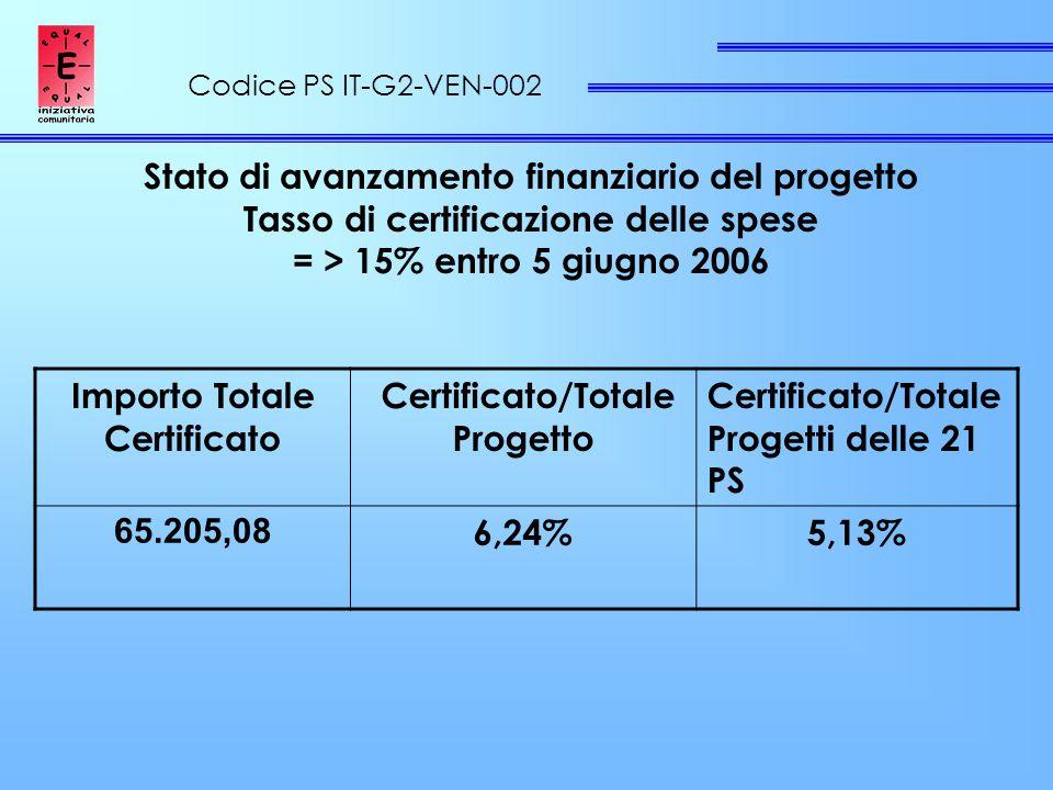 Codice PS IT-G2-VEN-002 Stato di avanzamento finanziario del progetto Tasso di certificazione delle spese = > 15% entro 5 giugno 2006 Importo Totale Certificato Certificato/Totale Progetto Certificato/Totale Progetti delle 21 PS 65.205,08 6,24%5,13%