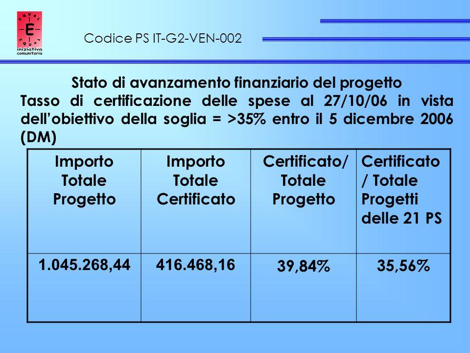 Codice PS IT-G2-VEN-002 Stato di avanzamento finanziario del progetto Tasso di certificazione delle spese al 27/10/06 in vista dell'obiettivo della soglia = >35% entro il 5 dicembre 2006 (DM) Importo Totale Progetto Importo Totale Certificato Certificato/ Totale Progetto Certificato / Totale Progetti delle 21 PS 1.045.268,44416.468,16 39,84%35,56%