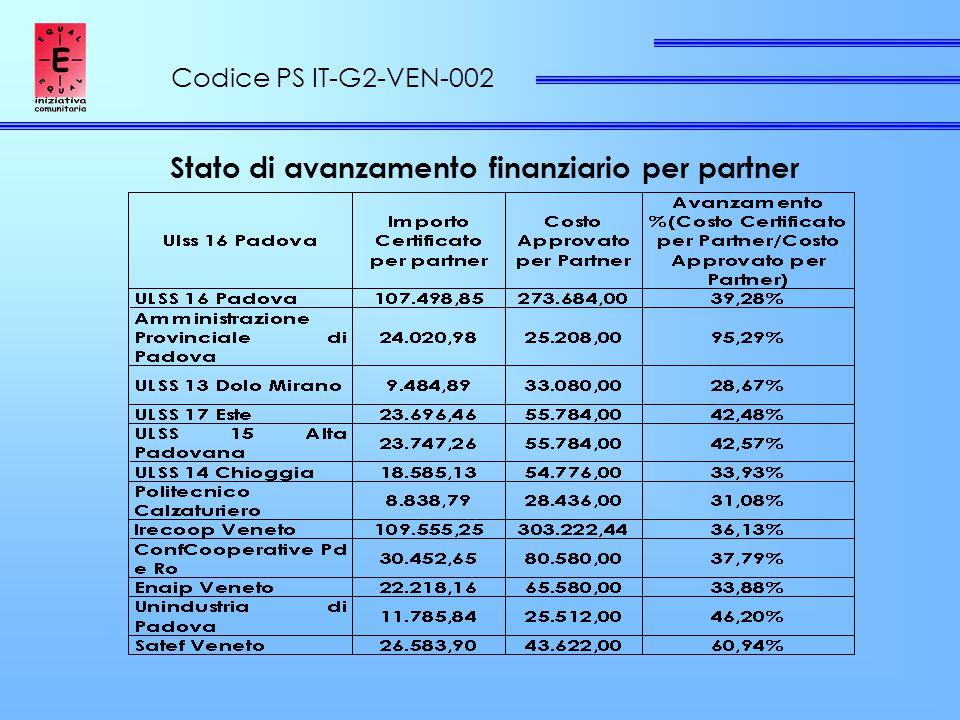Codice PS IT-G2-VEN-002 Stato di avanzamento finanziario per partner
