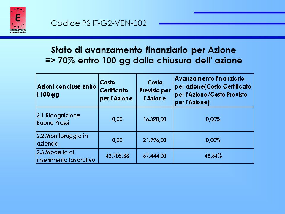 Codice PS IT-G2-VEN-002 Stato di avanzamento finanziario per Azione => 70% entro 100 gg dalla chiusura dell azione