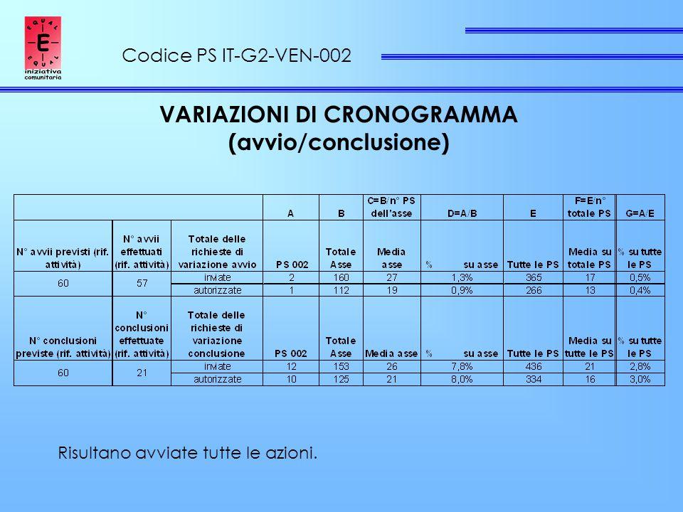 Codice PS IT-G2-VEN-002 VARIAZIONI DI CRONOGRAMMA (avvio/conclusione) Risultano avviate tutte le azioni.