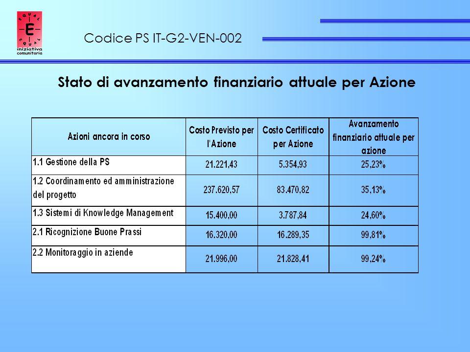 Codice PS IT-G2-VEN-002 Stato di avanzamento finanziario attuale per Azione