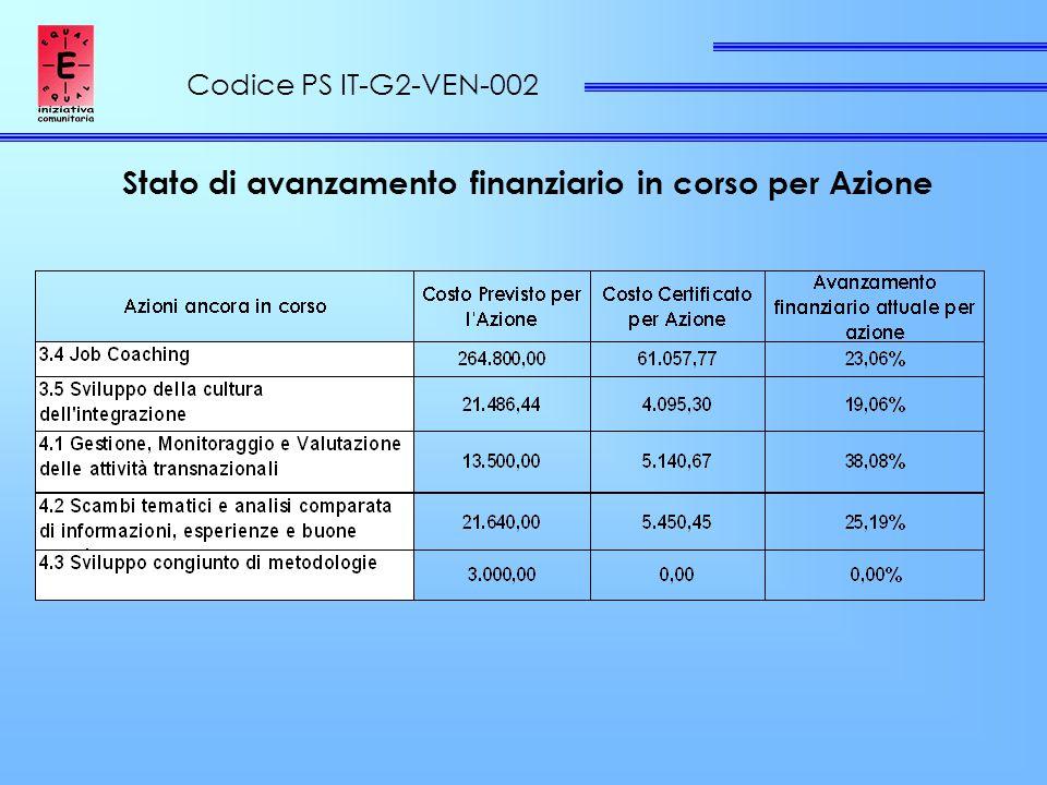 Codice PS IT-G2-VEN-002 Stato di avanzamento finanziario in corso per Azione