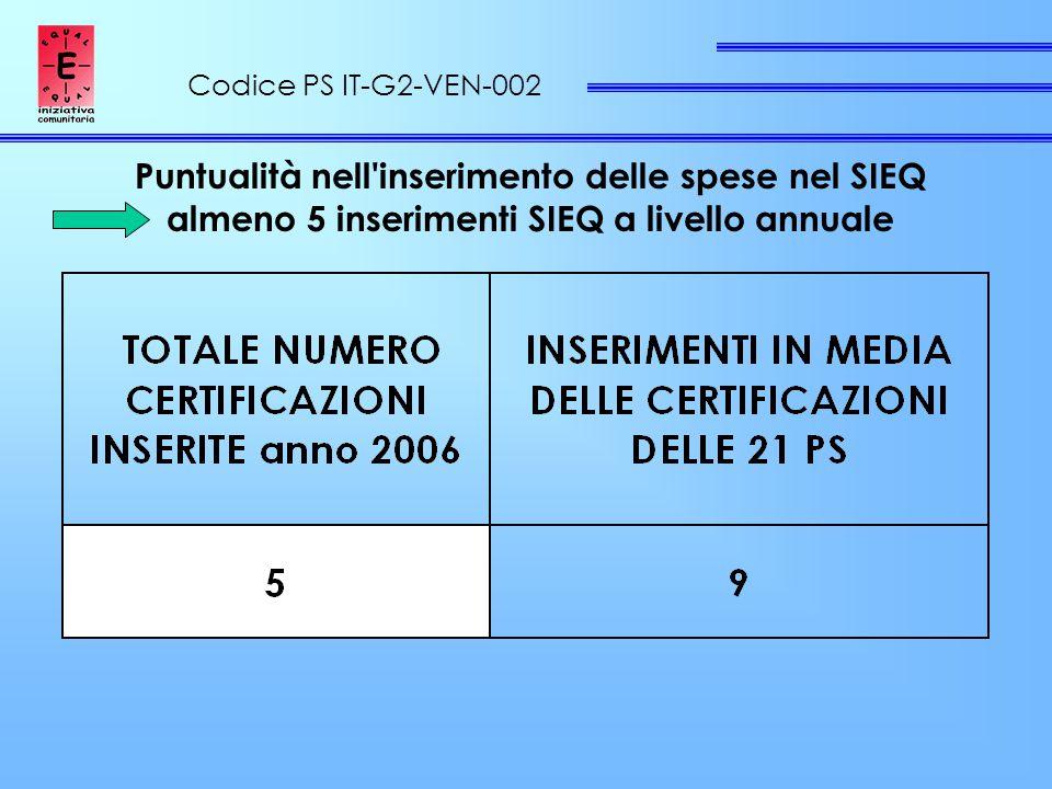 Codice PS IT-G2-VEN-002 Puntualità nell inserimento delle spese nel SIEQ almeno 5 inserimenti SIEQ a livello annuale