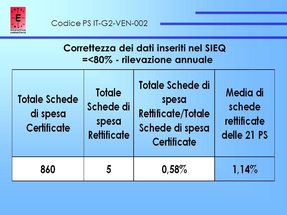 Codice PS IT-G2-VEN-002 Correttezza dei dati inseriti nel SIEQ =<80% - rilevazione annuale