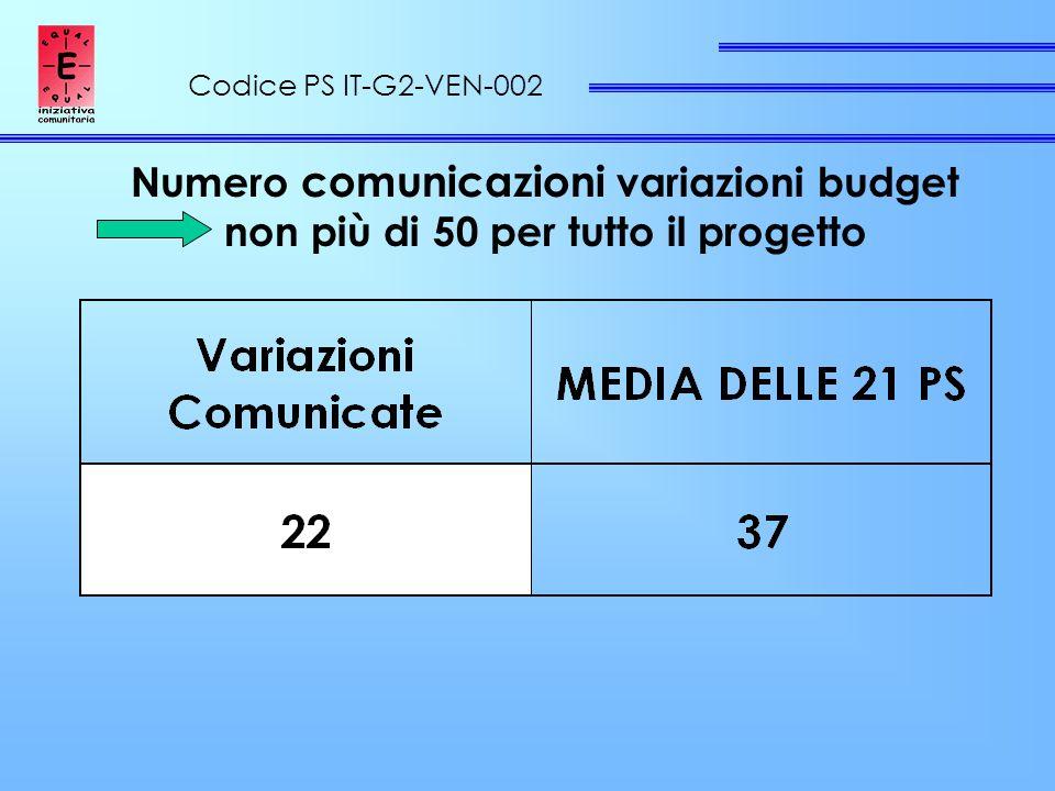 Codice PS IT-G2-VEN-002 Numero comunicazioni variazioni budget non più di 50 per tutto il progetto