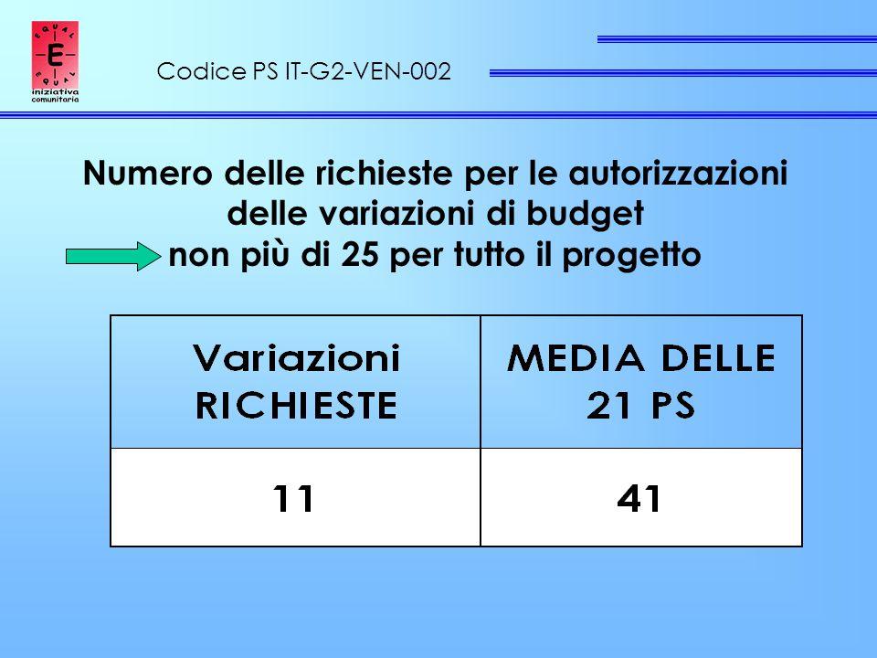 Codice PS IT-G2-VEN-002 Numero delle richieste per le autorizzazioni delle variazioni di budget non più di 25 per tutto il progetto