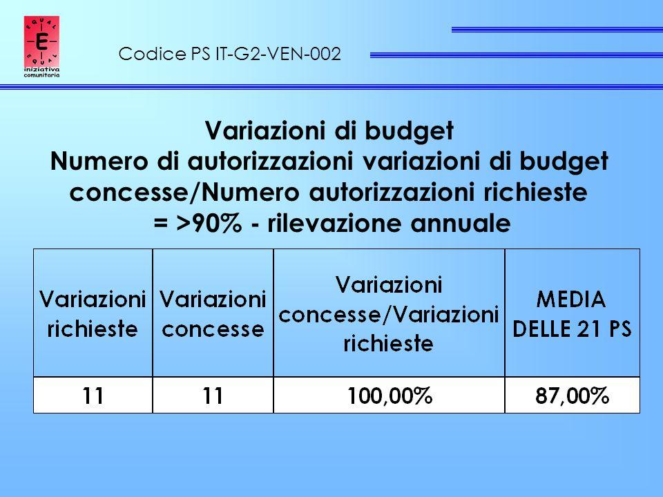 Codice PS IT-G2-VEN-002 Variazioni di budget Numero di autorizzazioni variazioni di budget concesse/Numero autorizzazioni richieste = >90% - rilevazione annuale