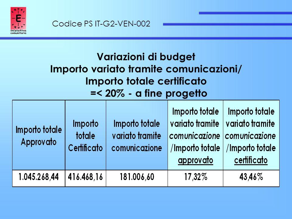 Codice PS IT-G2-VEN-002 Variazioni di budget Importo variato tramite comunicazioni/ Importo totale certificato =< 20% - a fine progetto