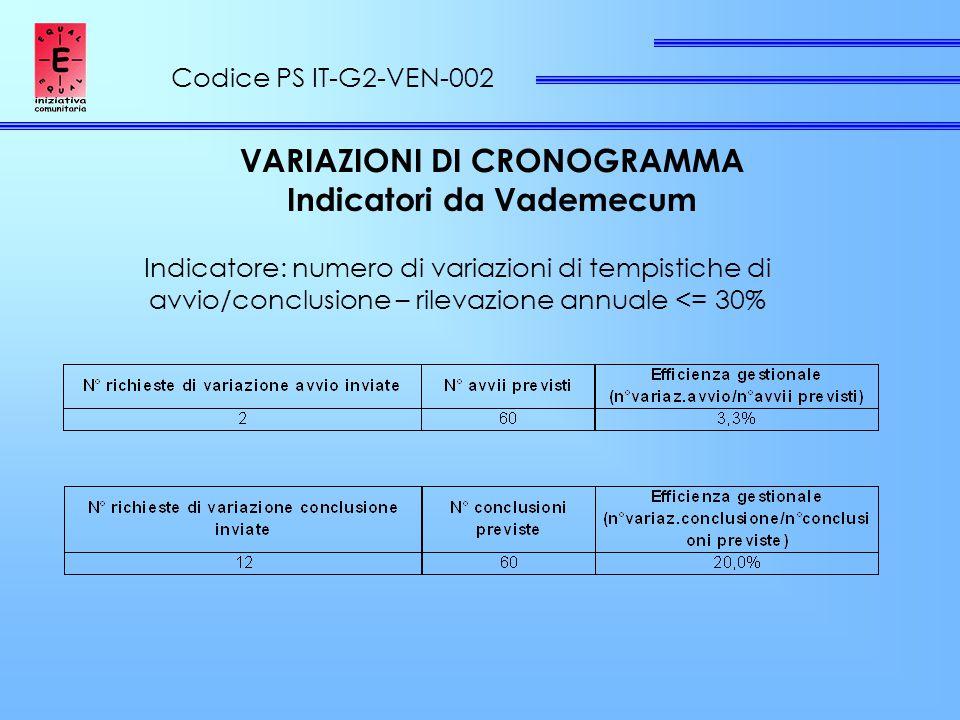 Codice PS IT-G2-VEN-002 VARIAZIONI DI CRONOGRAMMA Indicatori da Vademecum Indicatore: numero di variazioni di tempistiche di avvio/conclusione – rilevazione annuale <= 30%