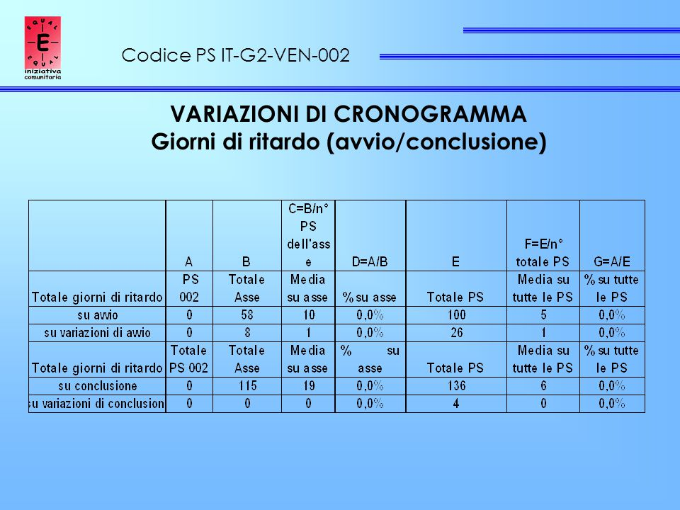 Codice PS IT-G2-VEN-002 VARIAZIONI DI CRONOGRAMMA Giorni di ritardo (avvio/conclusione)