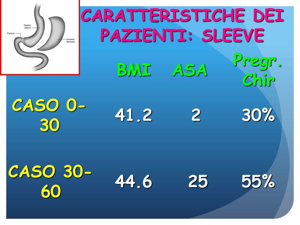 CARATTERISTICHE DEI PAZIENTI: SLEEVE CASO 0- 30 CASO 30- 60 BMIASA Pregr.