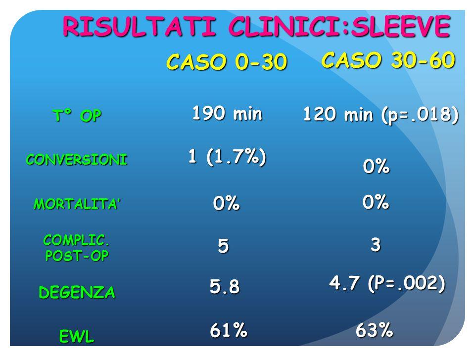 RISULTATI CLINICI:SLEEVE CASO 0-30 CASO 30-60 T° OP CONVERSIONI 190 min DEGENZA COMPLIC.