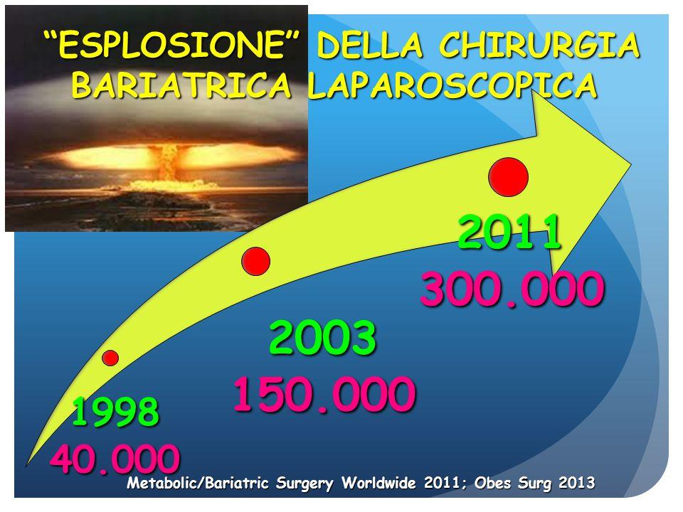ESPLOSIONE DELLA CHIRURGIA BARIATRICA LAPAROSCOPICA ESPLOSIONE DELLA CHIRURGIA BARIATRICA LAPAROSCOPICA 2003 150.000 1998 40.000 2011 300.000 Metabolic/Bariatric Surgery Worldwide 2011; Obes Surg 2013