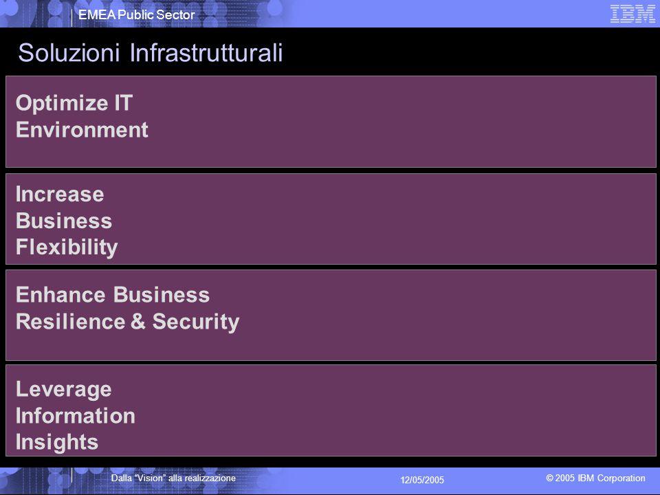 EMEA Public Sector © 2005 IBM Corporation Dalla Vision alla realizzazione 12/05/2005 Optimize IT Environment Increase Business Flexibility Enhance Business Resilience & Security Leverage Information Insights Soluzioni Infrastrutturali