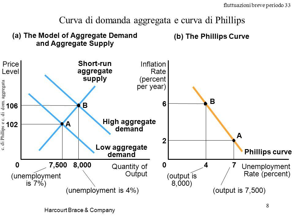 fluttuazioni breve periodo 33 8 c. di Phillips e c.