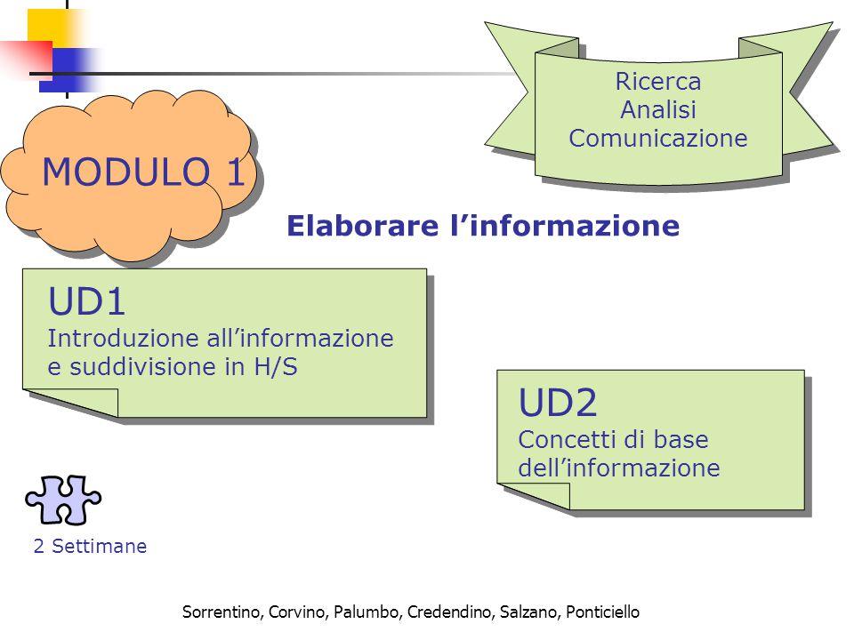 Sorrentino, Corvino, Palumbo, Credendino, Salzano, Ponticiello MODULO 1 Ricerca Analisi Comunicazione Ricerca Analisi Comunicazione Elaborare l'informazione UD1 Introduzione all'informazione e suddivisione in H/S UD1 Introduzione all'informazione e suddivisione in H/S UD2 Concetti di base dell'informazione UD2 Concetti di base dell'informazione 2 Settimane