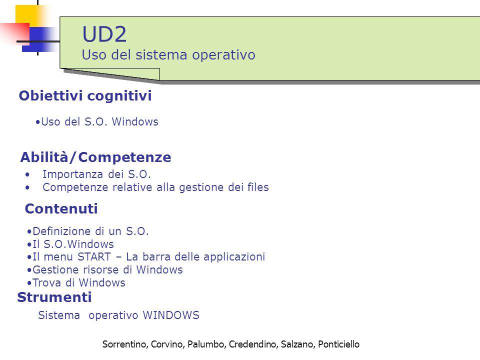 Sorrentino, Corvino, Palumbo, Credendino, Salzano, Ponticiello UD2 Uso del sistema operativo UD2 Uso del sistema operativo Obiettivi cognitivi Sistema operativo WINDOWS Abilità/Competenze Importanza dei S.O.