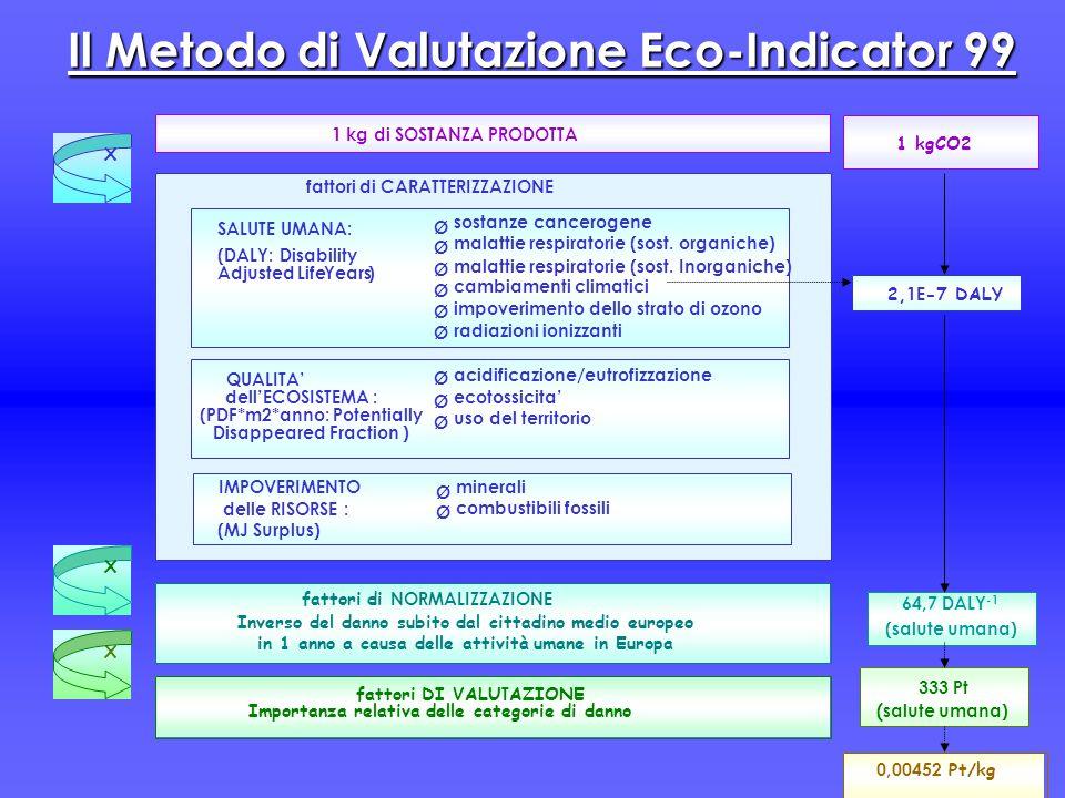 Il Metodo di Valutazione Eco-Indicator 99 0,00452 Pt/kg 64,7 DALY -1 (salute umana) 333 Pt ( salute umana) 1 kg di SOSTANZA PRODOTTA fattori di NORMAL