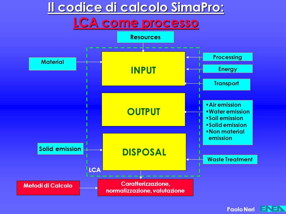 Il codice di calcolo SimaPro: LCA come processo Material Metodi di Calcolo Transport Energy Processing INPUT OUTPUT DISPOSAL Air emission Water emissi