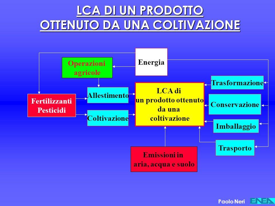 LCA DI UN PRODOTTO OTTENUTO DA UNA COLTIVAZIONE Coltivazione Allestimento Operazioni agricole Fertilizzanti Pesticidi Energia LCA di un prodotto otten