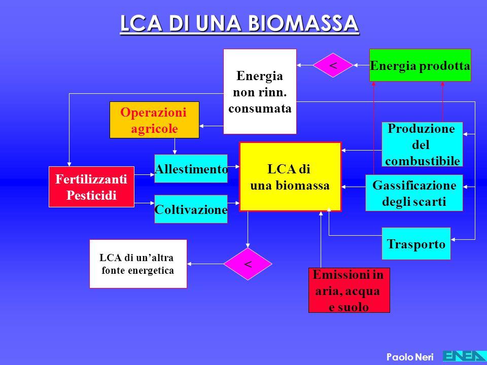 LCA DI UNA BIOMASSA Coltivazione Allestimento Operazioni agricole Fertilizzanti Pesticidi Energia non rinn. consumata LCA di una biomassa Emissioni in