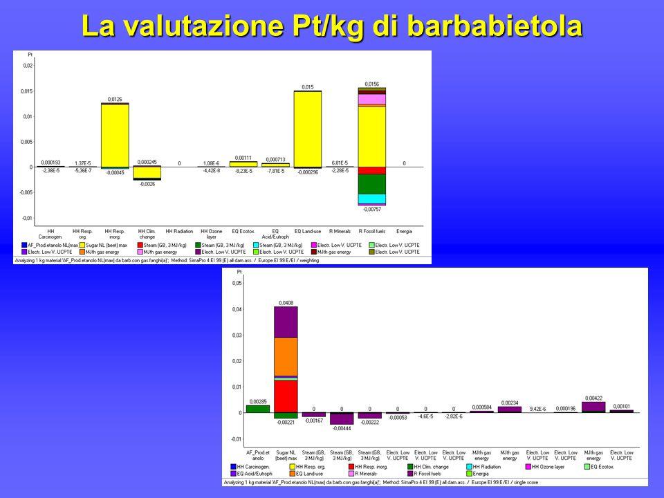 La valutazione Pt/kg di barbabietola