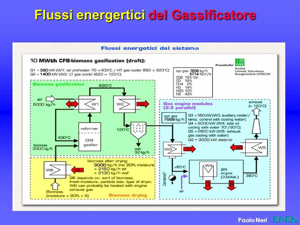 Flussi energertici del Gassificatore Paolo Neri