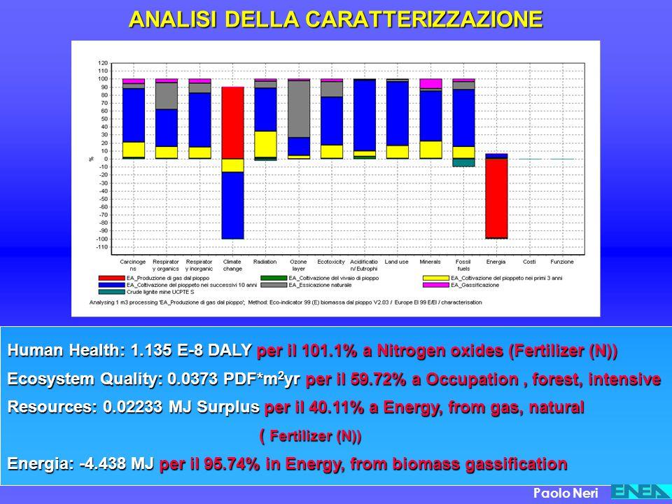 ANALISI DELLA CARATTERIZZAZIONE Human Health: 1.135 E-8 DALY per il 101.1% a Nitrogen oxides (Fertilizer (N)) Ecosystem Quality: 0.0373 PDF*m 2 yr per