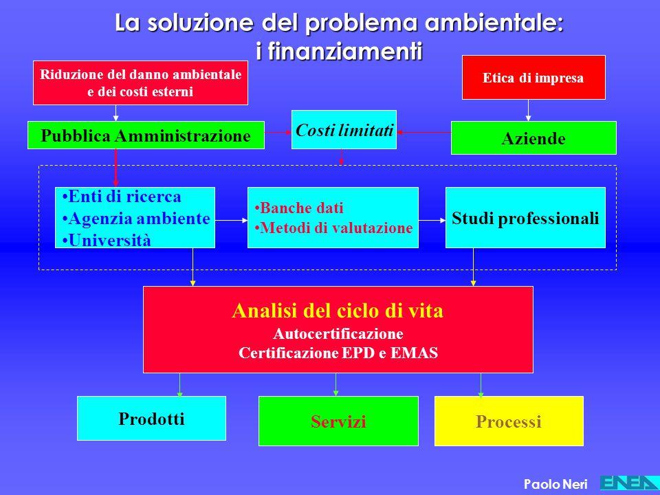 La soluzione del problema ambientale: i finanziamenti Analisi del ciclo di vita Autocertificazione Certificazione EPD e EMAS Prodotti ServiziProcessi