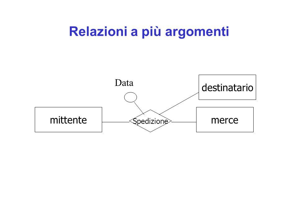 Relazioni a più argomenti mittente Spedizione merce destinatario Data