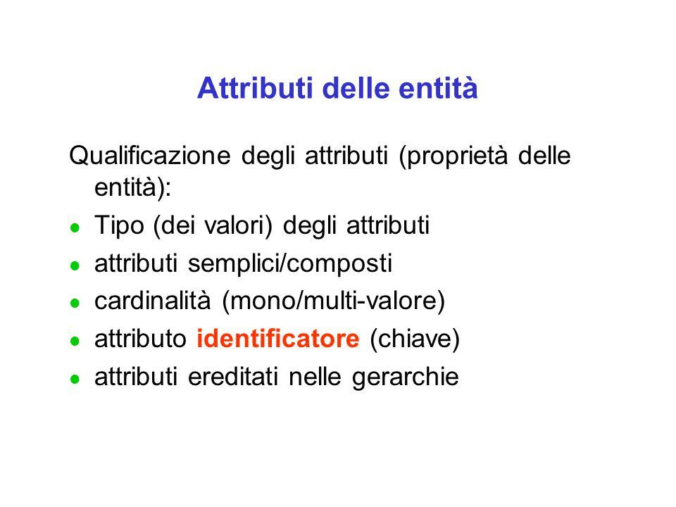 Attributi delle entità Qualificazione degli attributi (proprietà delle entità): l Tipo (dei valori) degli attributi l attributi semplici/composti l cardinalità (mono/multi-valore) l attributo identificatore (chiave) l attributi ereditati nelle gerarchie