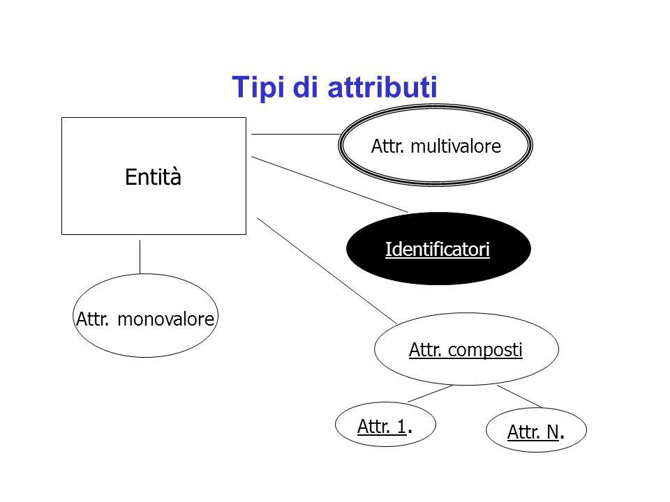 Tipi di attributi Entità Identificatori Attr. multivalore Attr. monovalore Attr. composti Attr. 1. Attr. N.