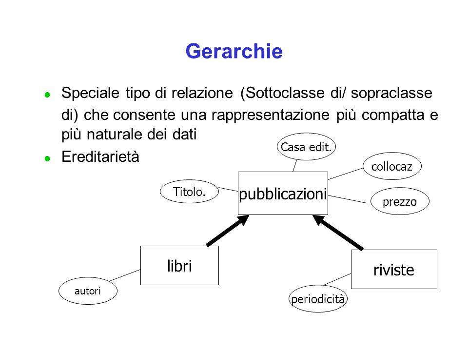 Gerarchie l Speciale tipo di relazione (Sottoclasse di/ sopraclasse di) che consente una rappresentazione più compatta e più naturale dei dati l Eredi