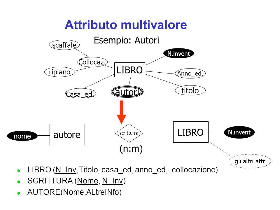 Attributo multivalore l LIBRO (N_Inv,Titolo, casa_ed, anno_ed, collocazione) l SCRITTURA (Nome, N_Inv) l AUTORE(Nome,ALtreINfo) LIBRO N.invent Anno_ed.