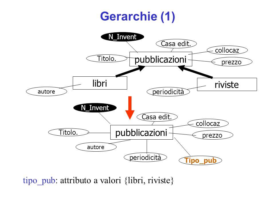 Gerarchie (1) tipo_pub: attributo a valori {libri, riviste} pubblicazioni libri riviste collocaz prezzo periodicità autore Casa edit. Titolo. N_Invent