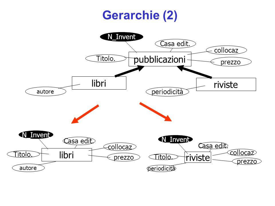 Gerarchie (2) pubblicazioni libri riviste collocaz prezzo periodicità autore Casa edit.