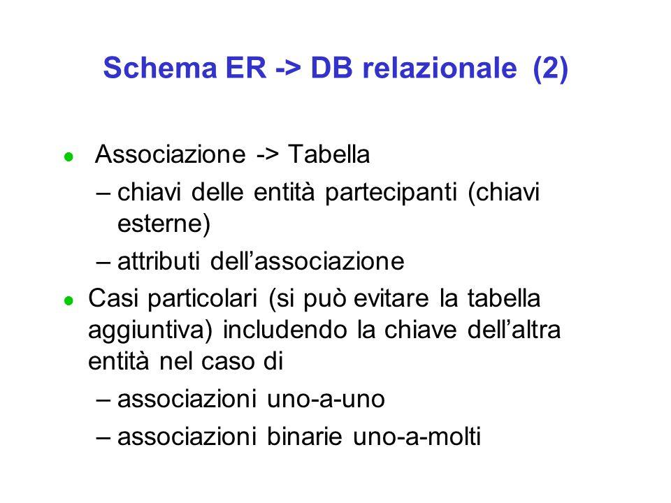 Schema ER -> DB relazionale (2) l Associazione -> Tabella –chiavi delle entità partecipanti (chiavi esterne) –attributi dell'associazione l Casi particolari (si può evitare la tabella aggiuntiva) includendo la chiave dell'altra entità nel caso di –associazioni uno-a-uno –associazioni binarie uno-a-molti