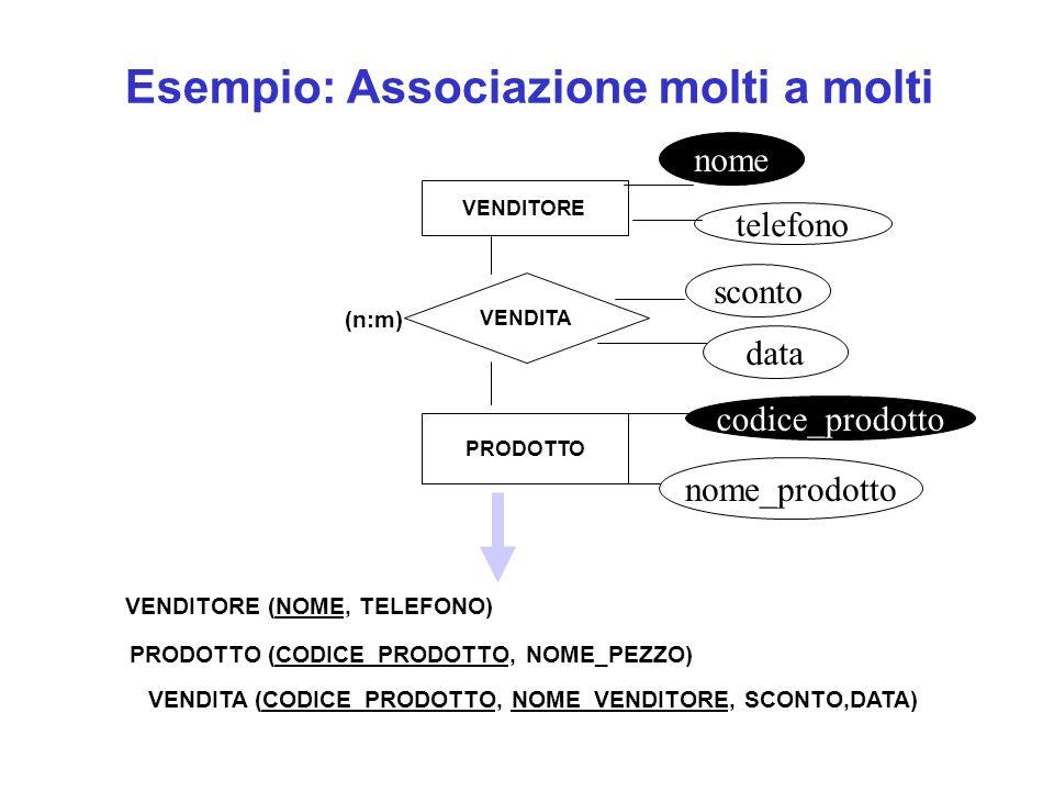 PRODOTTO (CODICE_PRODOTTO, NOME_PEZZO) VENDITORE (NOME, TELEFONO) VENDITA (CODICE_PRODOTTO, NOME_VENDITORE, SCONTO,DATA) Esempio: Associazione molti a molti VENDITORE PRODOTTO VENDITA telefono codice_prodotto (n:m) sconto nome data nome_prodotto