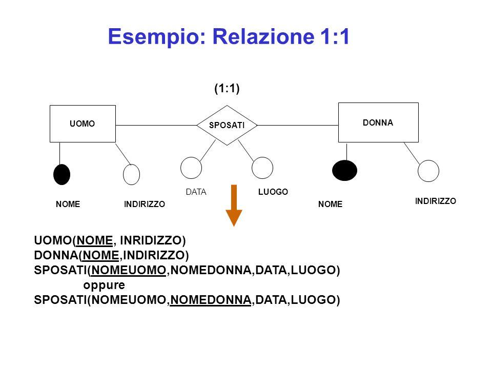 UOMO(NOME, INRIDIZZO) DONNA(NOME,INDIRIZZO) SPOSATI(NOMEUOMO,NOMEDONNA,DATA,LUOGO) oppure SPOSATI(NOMEUOMO,NOMEDONNA,DATA,LUOGO) Esempio: Relazione 1:1 UOMO DONNA SPOSATI NOMEINDIRIZZONOME INDIRIZZO (1:1) DATA LUOGO